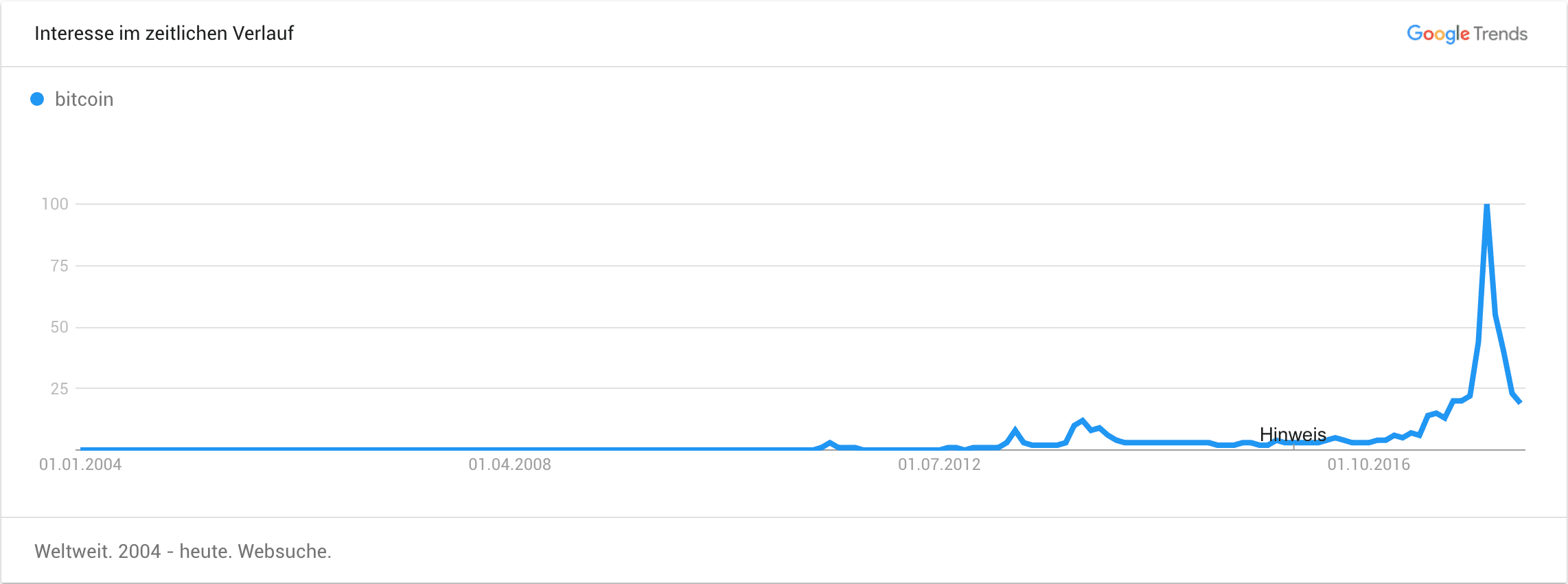 Interesse an Bitcoin bei Google Trends