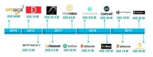 BTC Bitcoin Börsen Hacks