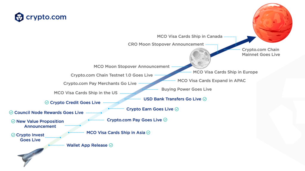Crypto.com Roadmap Juli 2019