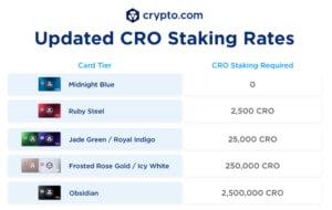 Crypto.com Staking Rates November 2020