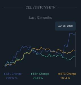 CEL Token BTC und ETH im Vergleich