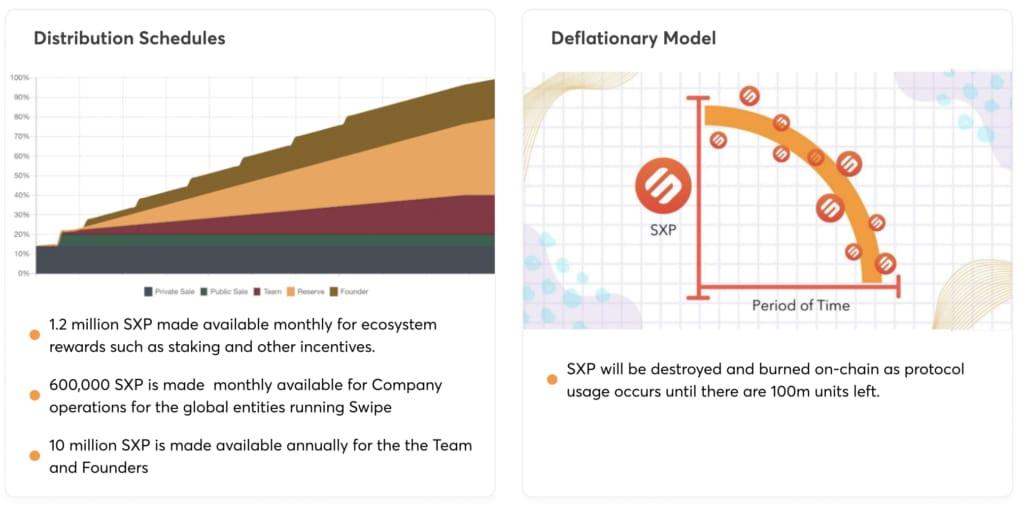 SXP Swipe Ökosystem Verteilung